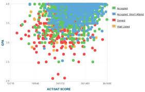 virginia tech  gpa  sat scores  amp  act scoresvirginia tech gpa  sat and act data for admission   data courtesy of cappex