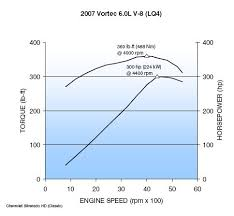 vortec 6000 6 0l v 8 lq4 tech article by billavista pirate4x4x com performance