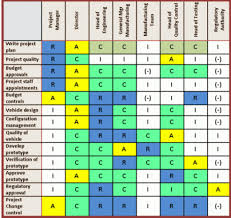 Managing Stakeholders Using The Raci Table Lean