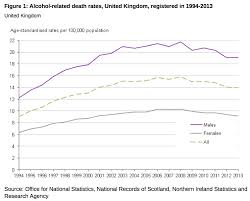 11 February 2015 Uk Alcohol Related Deaths Persistently