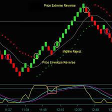 Renko Charts App Renko Chart Trading Renkochart Twitter