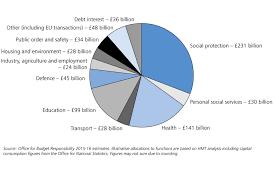 Summer Budget 2015 Gov Uk
