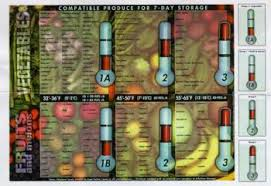 Compatibility Chart For Short Term Transport Or Storage Uc