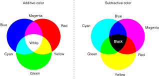 Rgb Color Mixing Chart Q A How Can Digital Designers Mix Rgb Colors More Effectively