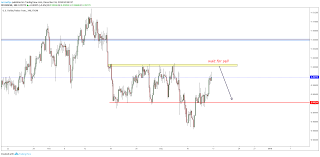 Weekly Forecast Technical Analysis For Usdchf Chart