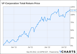 Vf Corp A Growth Stock To Let You Sleep At Night V F