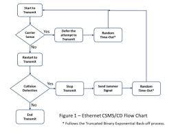 Truncated Solids Chart Understanding Ethernet Part 1 24x7 Magazine