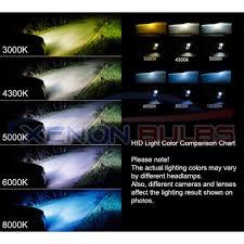 Hid Light Chart Wrangler Tj Led Lights Hid Light Lumens Chart