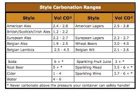 Co2 Volume Chart How Much Co2 Is Used To Carbonate A 20l Keg Quora
