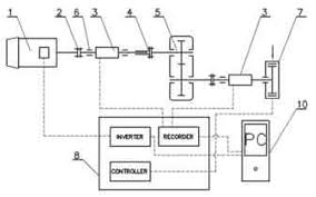 schematic diagram of the test stand 1 electric engine 2 schematic diagram of the test stand 1 electric engine