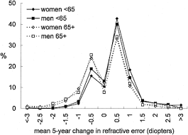 Five-Year Refractive Changes In An Older Population: The Blue ...