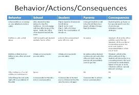behavior support plan template. Behavior Support Plan Template Best Idea Throughout Behaviour