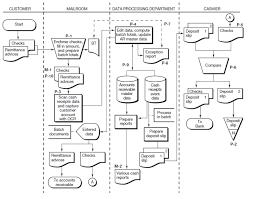Physical Process Description Of The Cash Receipts Function Open