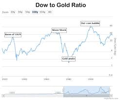 Gold Vs Stock Market Chart Dow To Gold Ratio