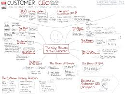 visual book review customer ceo how to profit from the power of  20130618 visual book review customer ceo how to profit from the power of your