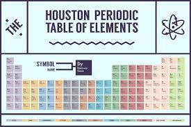 Periodic Table of Essential Houston Foods, Locations, Celebrities ...