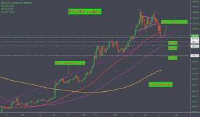 Bitcoin Euro Price Chart Btc Eur Bitcoin Euro Price Chart Education Tradingview