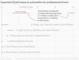 100 of nearly 17 million drivers jobs automated the white house predicts delivery drivers and self employed drivers for on demand services like uber executive driving jobs