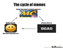 Infinite Cycle Leads To Infinite Memes by alden.white.1 - Meme Center via Relatably.com