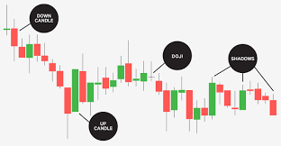 Live Gold Price Candlestick Chart Candlestick Charting New Old Fashioned Technical Ana