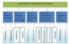 Инвестиционная политика Республики Казахстан новое направление  В результате инвестиционной деятельности многообразных участников осуществляются практические действия по реализации всевозможных видов инвестиций реальных
