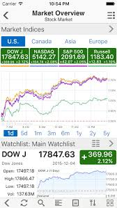 Stock Quotes Yahoo Stunning Yahoo Stock Quotes Captivating Get Yahoo Finance Stock Quotes In