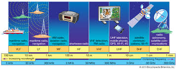 10 Meter Band Frequency Chart Hf Frequency Band Britannica