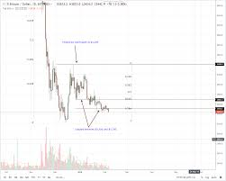 Btcs Chart Btcs At Coinbase Are Fake Jack Dorsey Coin News Telegraph