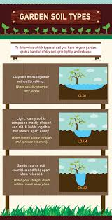 diffe types of soil explained