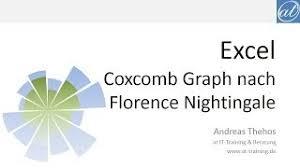Circumplex Chart Excel Making A Circumplex Chart In Excel By Excelcharts Com