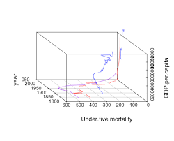 Doodling With 3d Animated Charts In R Ouseful Info The Blog