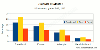 Suicide In Young People Causes And Solutions