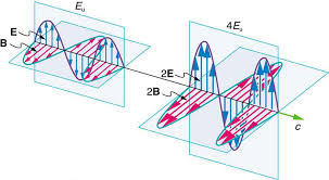 the propagation of two electromagnetic waves is shown in three dimensional planes the first wave