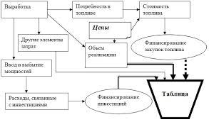 Модель товарно денежных потоков энергокомпании Схема построения прогноза