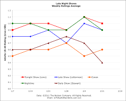 Daily Show Ratings Chart Late Night Tv Ratings Week Conan Up Tonight Show