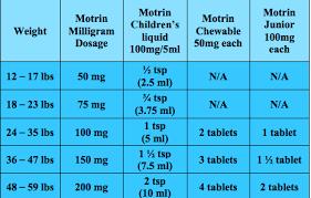 Ibuprofen Dosage Chart 100mg 5ml Www Bedowntowndaytona Com