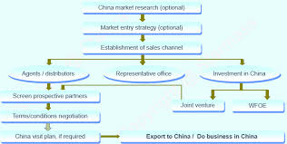 Joint Venture Process Flow Chart Export To China Doing Business In China Starmass Consulting