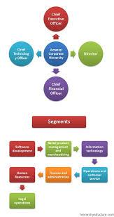 Amazon Corporate Hierarchy Corporate Hierarchy Amazon