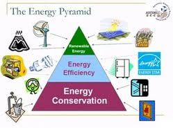 importance of energy conservation essay  importance of energy conservation essay importance of energy conservation essay