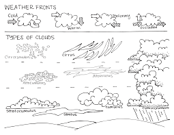Small Picture learning about the different types of weather fronts and clouds