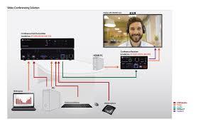 Software Based Video Conferencing Av Solution Atlona
