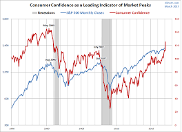 Confidence Index Chart Contra Corner Chart Of The Day Consumer Confidence Index