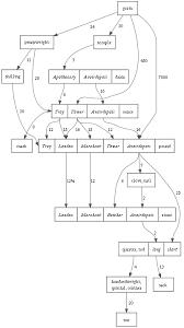 Imperial Weight Chart English Units Wikipedia