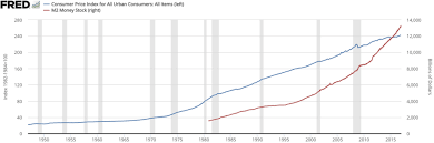 Fed Money Supply Chart Federal Reserve Wikipedia