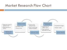 Flow Chart Of Primary And Secondary Data The Market Research Process Ppt Video Online Download
