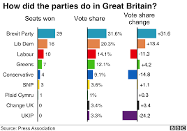 European Election 2019 Uk Results In Maps And Charts Bbc News