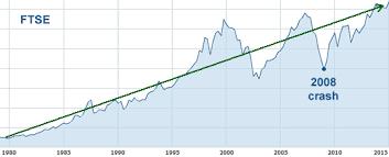 Market Crash History Chart Etoro Blog