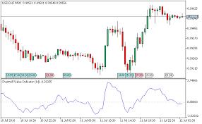 Value Chart Indicator Mt5 Cvi Metatrader 5 Forex Indicator