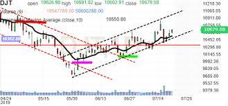 Dj Transportation Chart Investing Com
