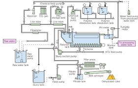 portable water filter diagram. Flow Of Portable Turbid Water Treatment Filter Diagram G